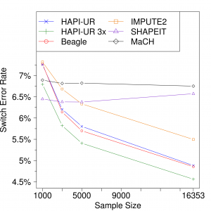Figure 3a from Williams et al. - Switch error rates of HAPI-UR 3x, HAPI-UR, and other methods decrease with sample size.